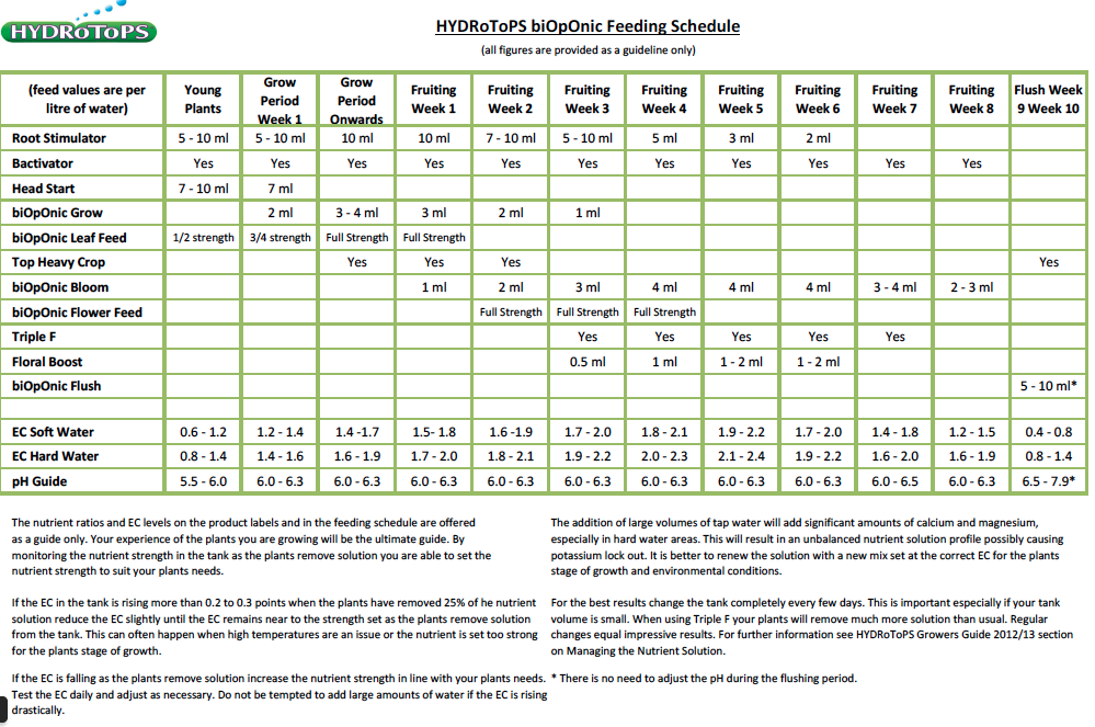 Hydrotops Nutrient Feeding Schedule And Chart Hg