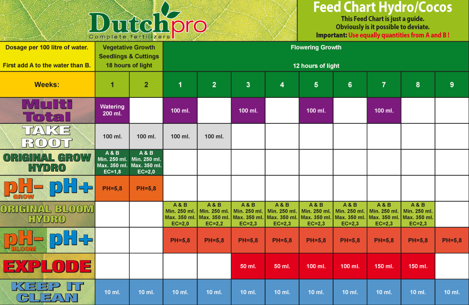 Dutch Pro Nutrients Feeding Chart Soil Coco Hydro Hg Hydroponics Blog
